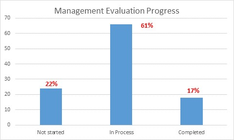 Management Evaulation Progress graph.  22% not started, 61% in process, 17% completed.
