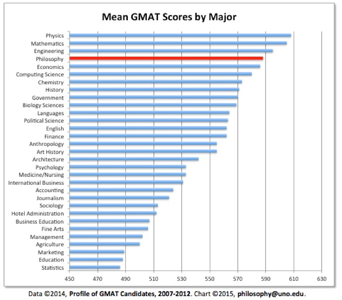 Chart showing mean GMAT scores by major.  Philosophy ranks fourth of the 30-plus majors shown with a score just under 590.