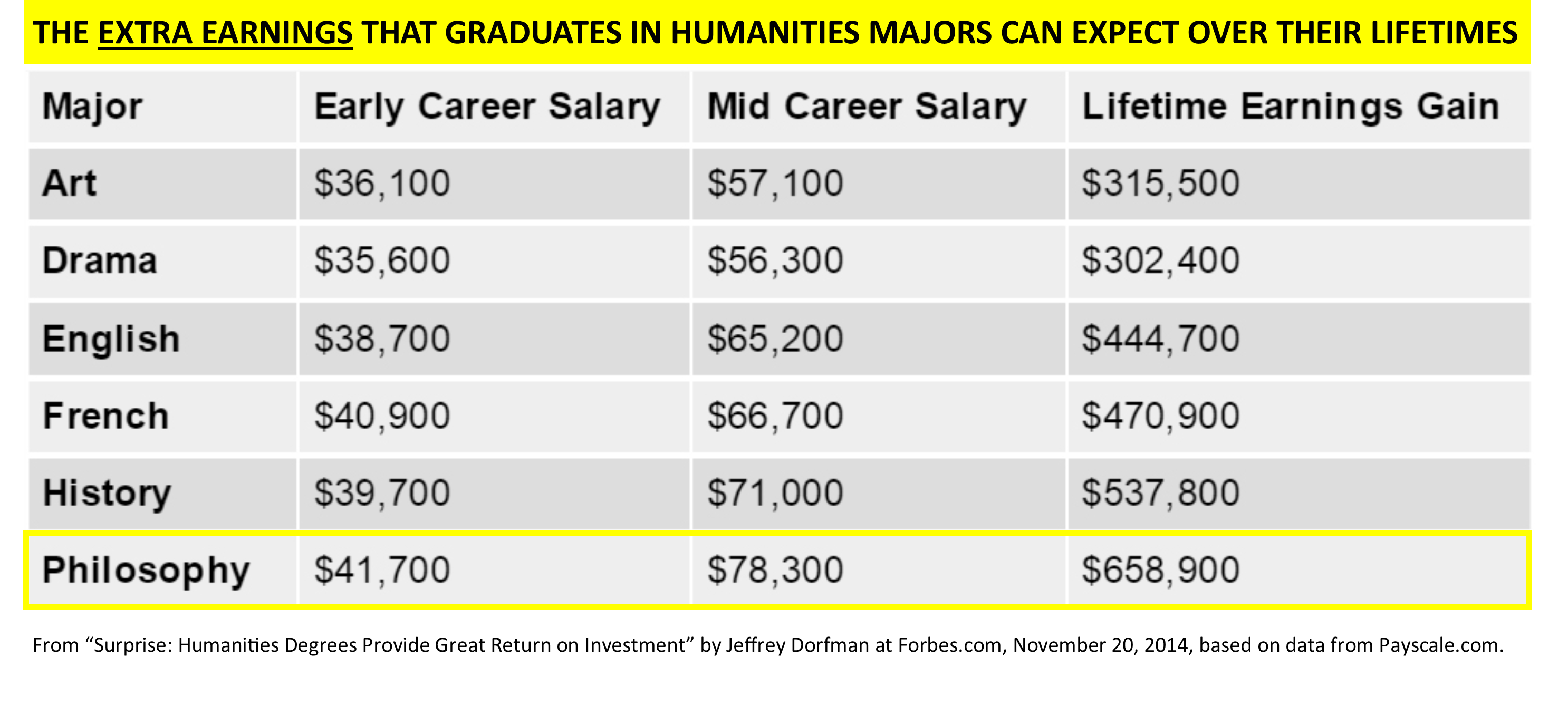 Table showing the extra earnings that graduates in humanities majors can expect over their lifetimes. Philosophy: 41,700 early career salary, 78,300 mid-career salary, 658,900 lifetime earnings gain.  All rank higher than other majors art, drama, English, French, history.