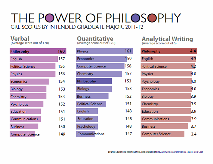 The power of philosophy: GRE scores by intended graduate major 2011-12. Philosophy verbal 160 (1st of 12), quantitative 153 (5th of 12) analytical writing 4.4/6 (1st of 12)