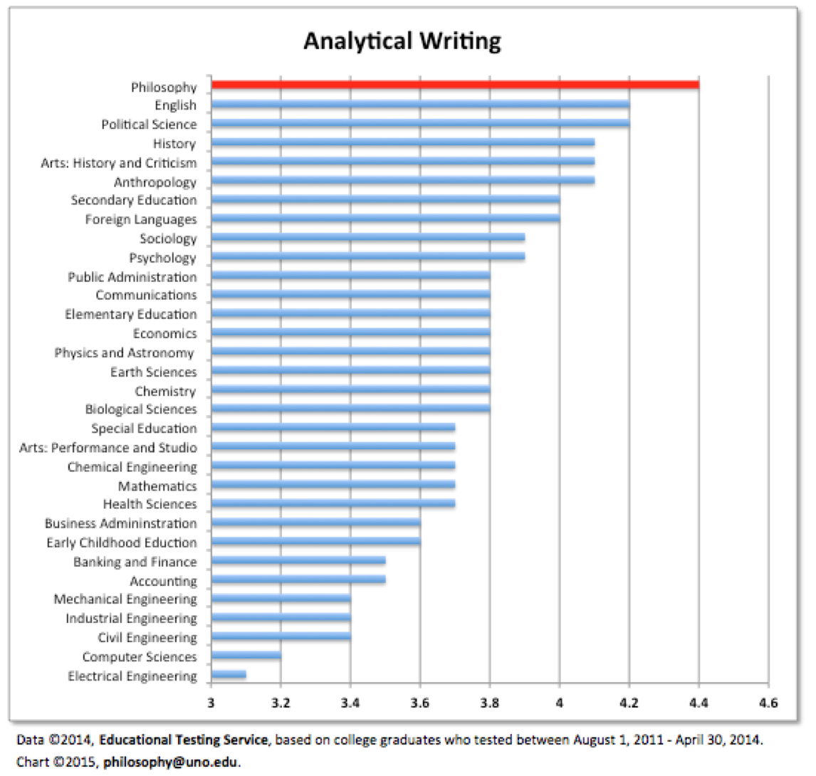 Chart showing analytical writing score by graduate.  philosophy ranks 1st of the 30-plus majors shown with a score of 4.4.