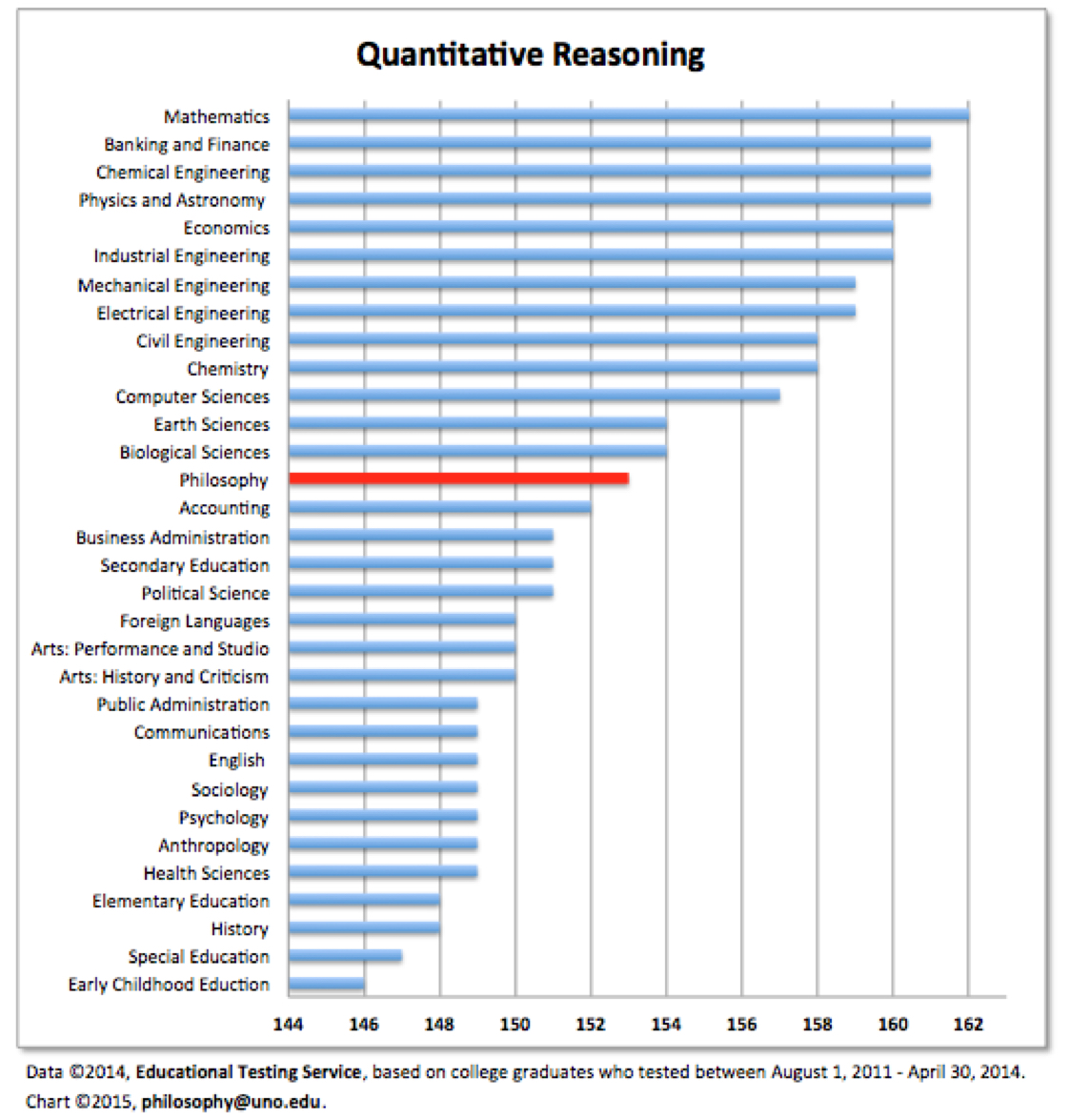 Chart showing quantitative reasoning score by graduate.  philosophy ranks 14th of the 30-plus majors shown with a score of approx. 153.