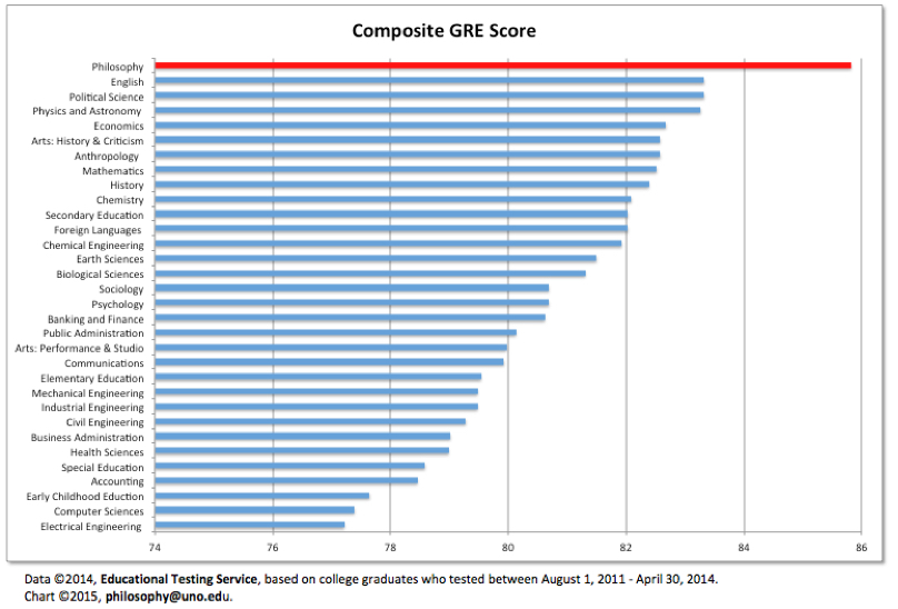 Chart showing composite GRE score by major.  Philosophy ranks 1st of the 30-plus majors show with a score of just under 86.