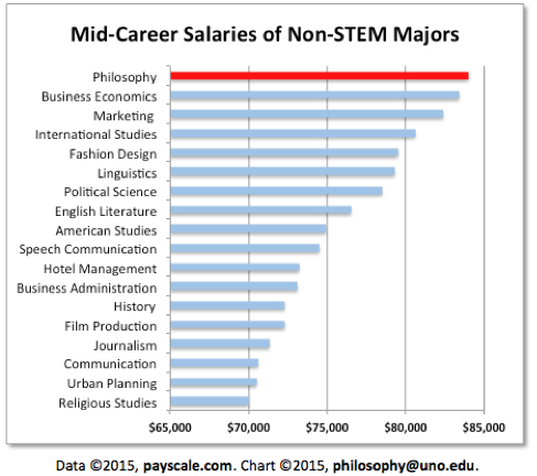 Chart showing mid-career salaries of non-STEM majors.  Philosophy ranks 1st of the 18 majors shown with an average of just under 85,000.