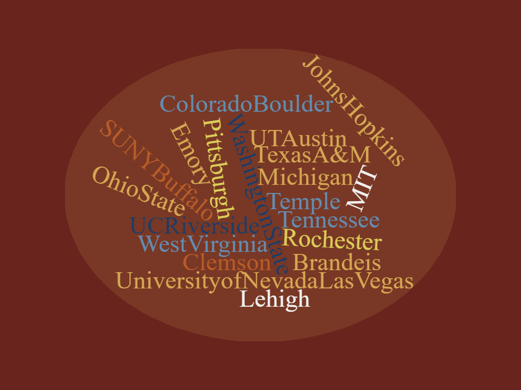 Word cloud of graduate schools attended by KU graduates