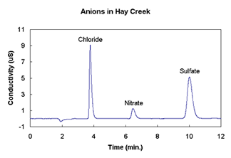 chromatogram of ions in a sample from hay creek showing peaks for chloride sulfate and nitrate