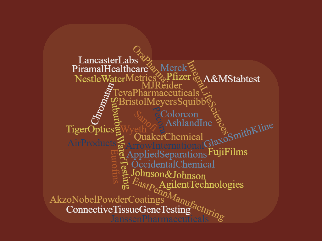 Word cloud listing large variety of industrial companies KU graduates have worked for