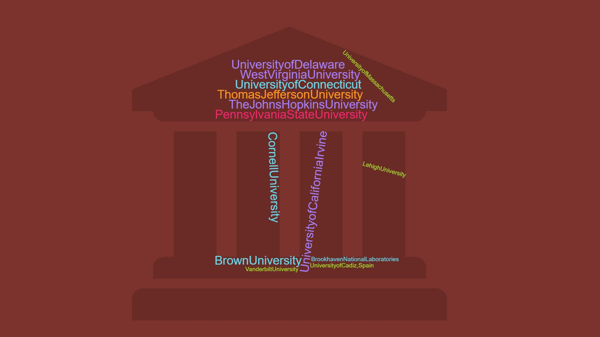 A word cloud listing a large variety of university's where Kutztown students have performed summer research