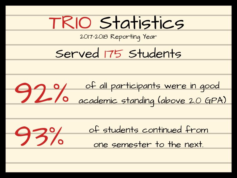 TRIO statistics. 2017-18 Reporting Year. Served 175 students. 92% of all participants were in good academic standing (above 2.0 GPA). 93% of students continued from one semester to the next.